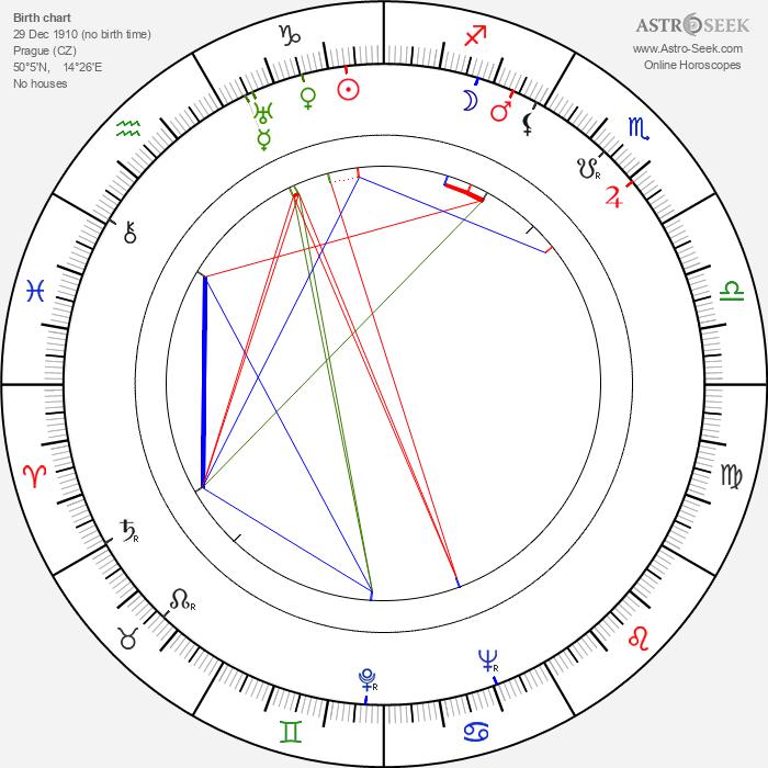 Jarmila Kšírová - Astrology Natal Birth Chart