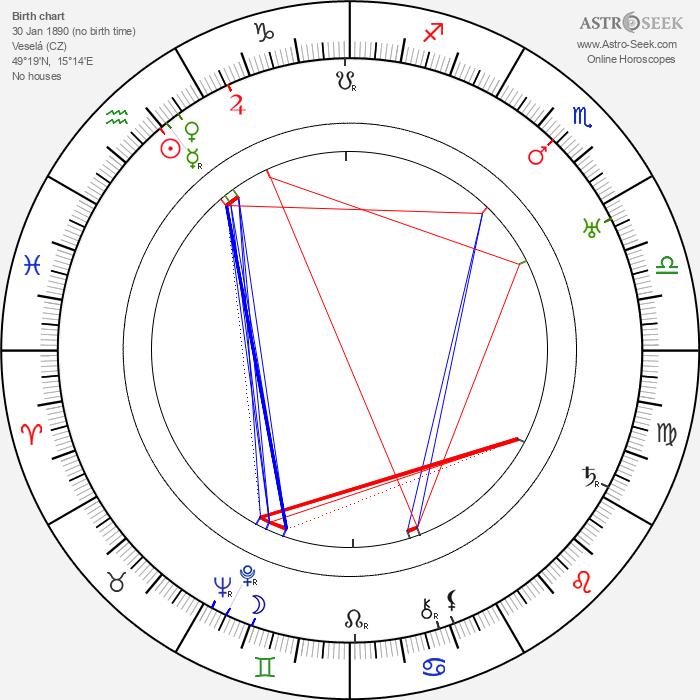 Jarmila Kurandová - Astrology Natal Birth Chart