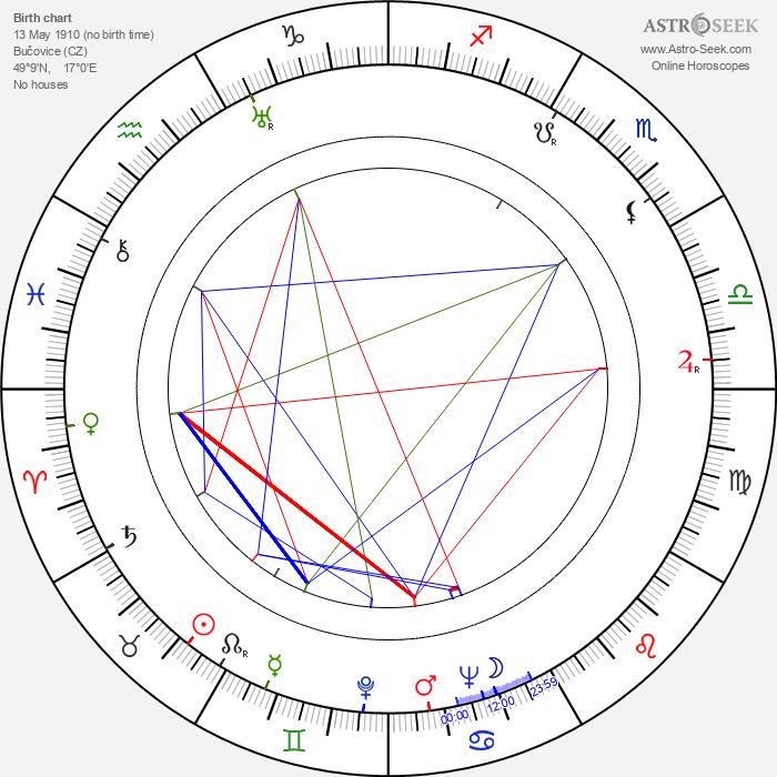 Jarmila Lázničková - Astrology Natal Birth Chart