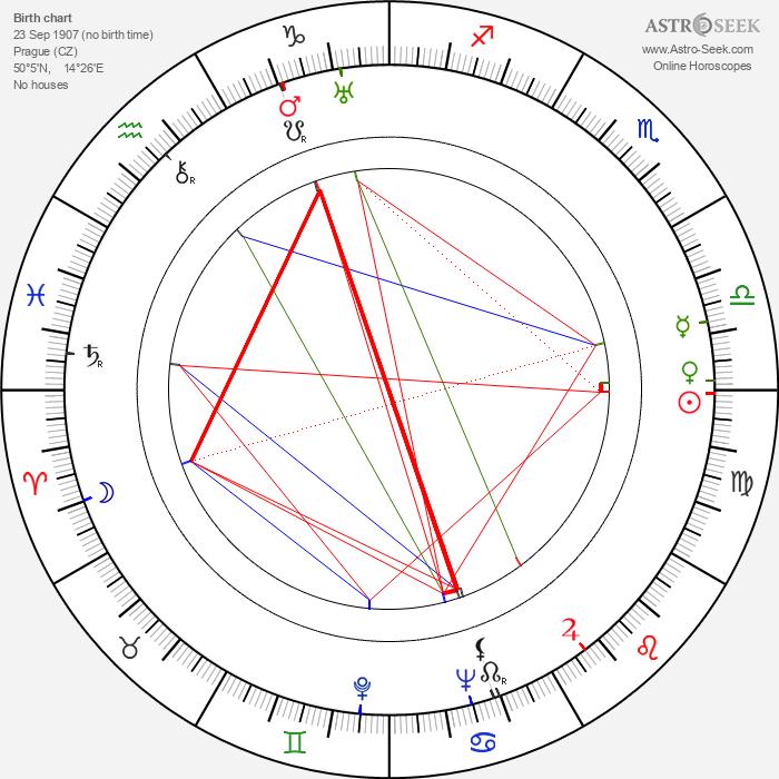 Jarmila Novotná - Astrology Natal Birth Chart