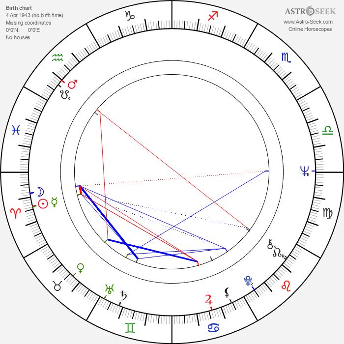 Jarmila Orlová - Astrology Natal Birth Chart