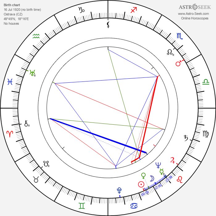 Jarmila Smejkalová - Astrology Natal Birth Chart