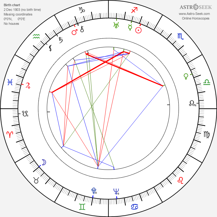 Jarmila Šmídová - Astrology Natal Birth Chart