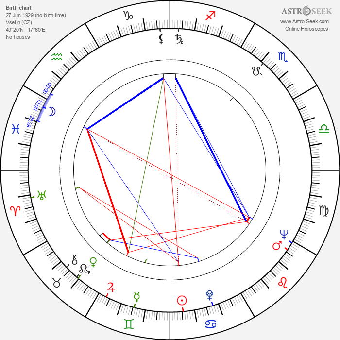 Jarmila Šuláková - Astrology Natal Birth Chart