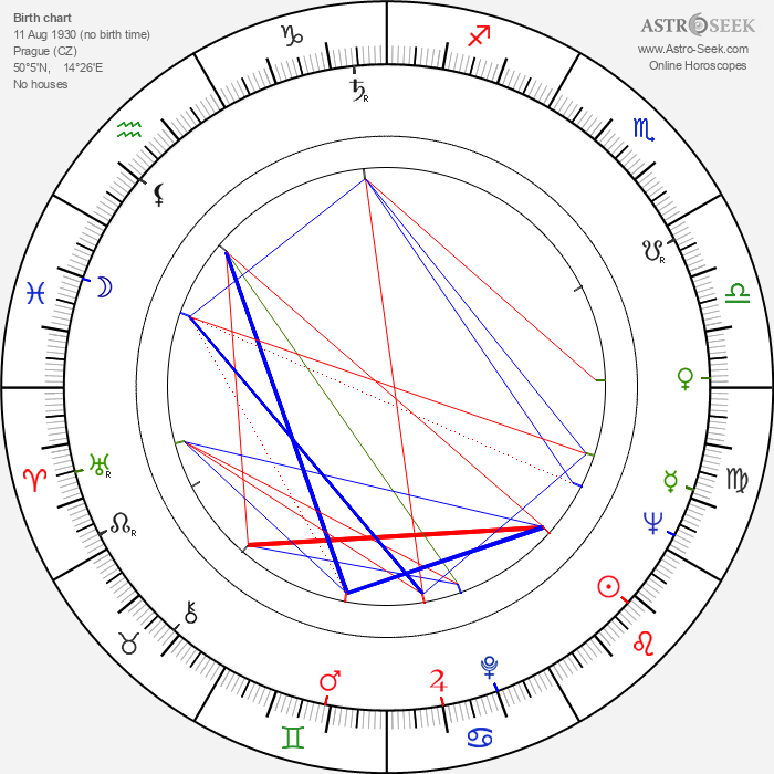 Jarmila Turnovská - Astrology Natal Birth Chart