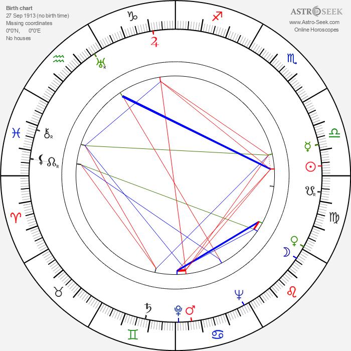 Jarmila Vilská-Uhlířová - Astrology Natal Birth Chart