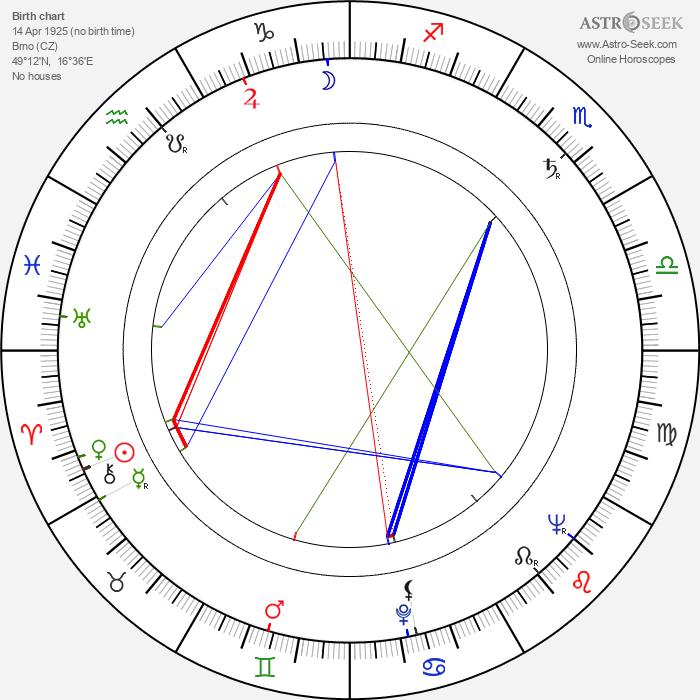 Jarmila Zítková - Astrology Natal Birth Chart