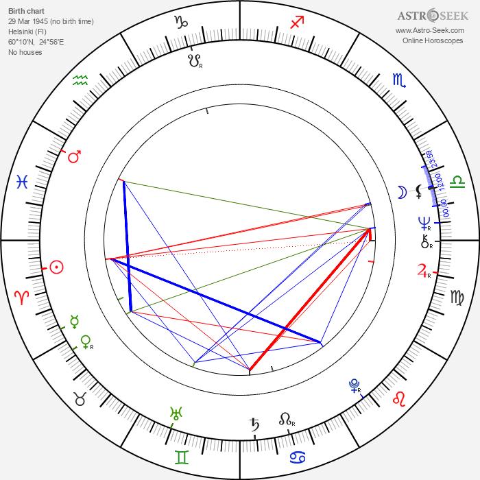 Jarno Sarjanen - Astrology Natal Birth Chart