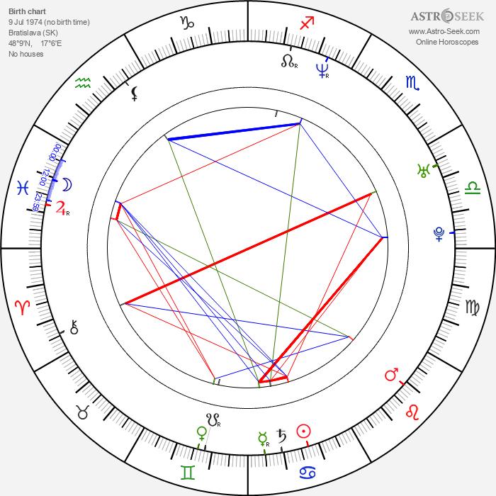 Jaro Slávik - Astrology Natal Birth Chart