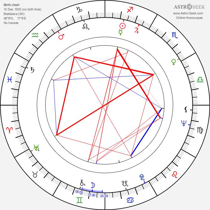 Jaromil Jireš - Astrology Natal Birth Chart