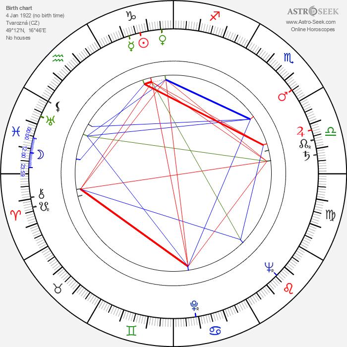 Jaromír Crha - Astrology Natal Birth Chart