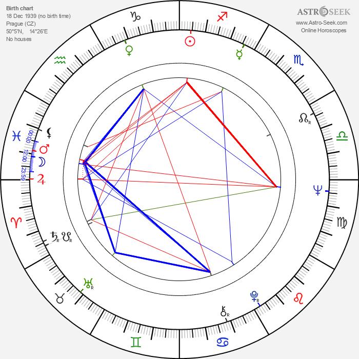 Jaromír Kallista - Astrology Natal Birth Chart