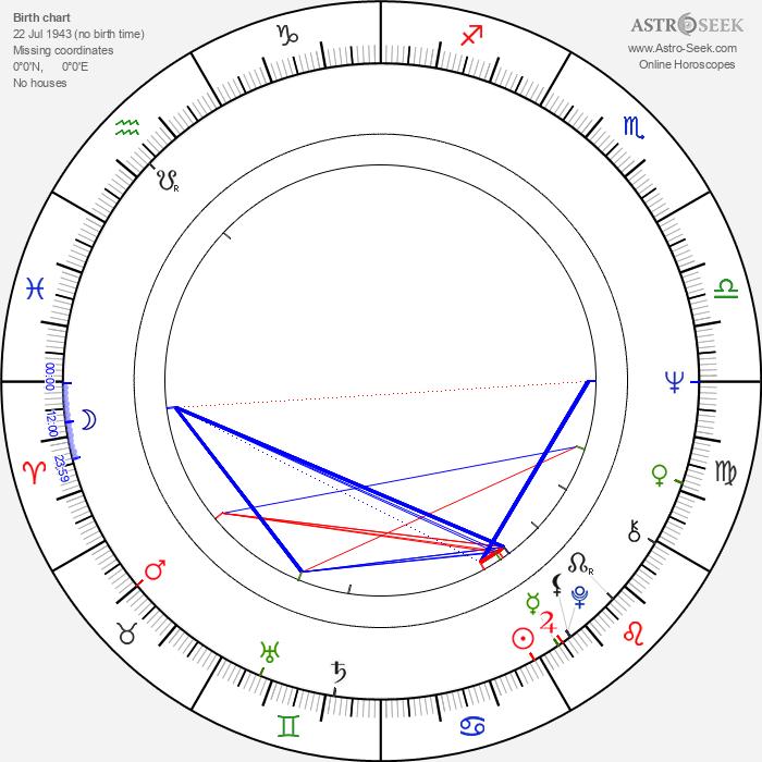 Jaromír Mayer - Astrology Natal Birth Chart