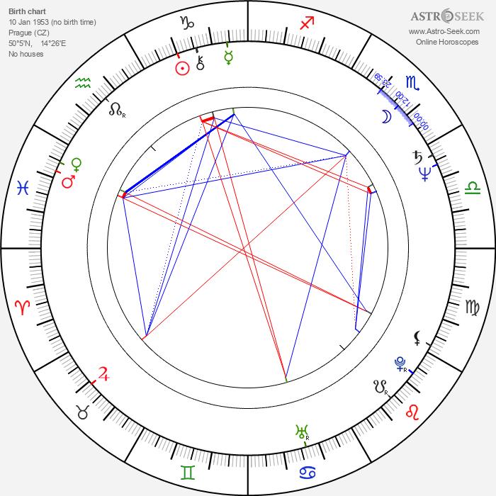 Jaromír Meduna - Astrology Natal Birth Chart