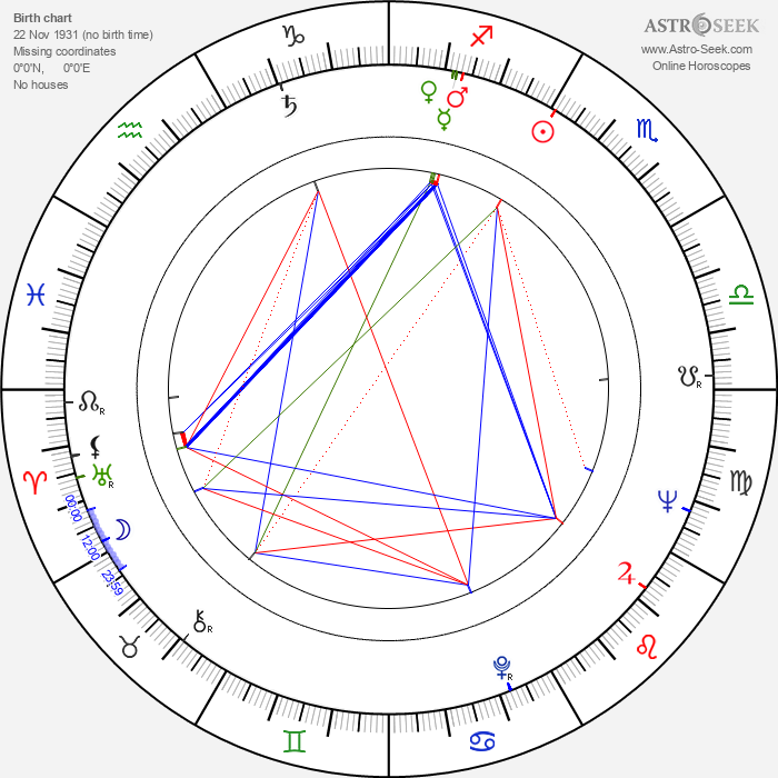 Jaromír Petřík - Astrology Natal Birth Chart