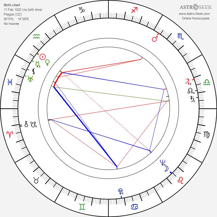 Jaromír Pleskot - Astrology Natal Birth Chart
