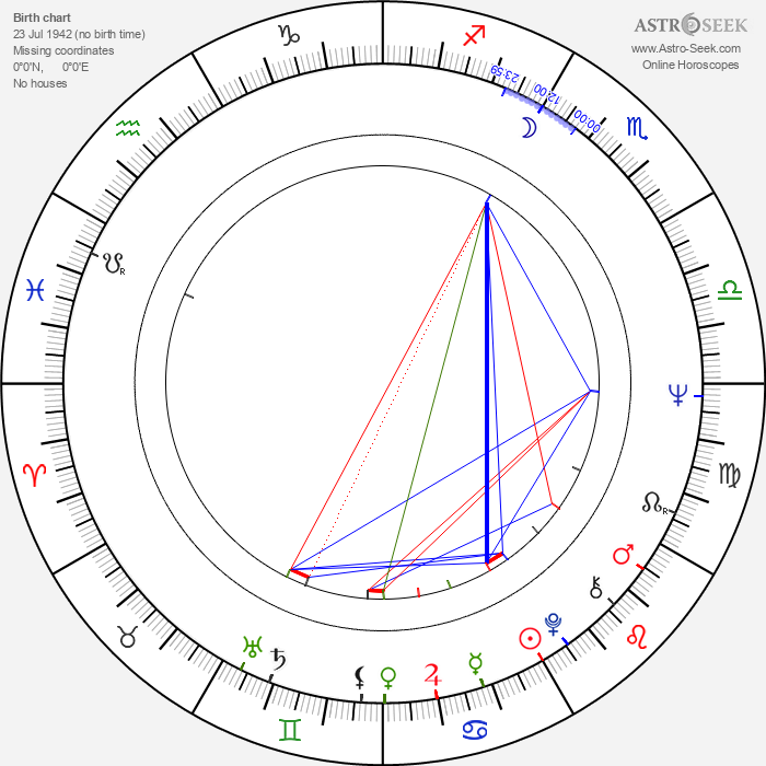 Jaromír Roštínský - Astrology Natal Birth Chart