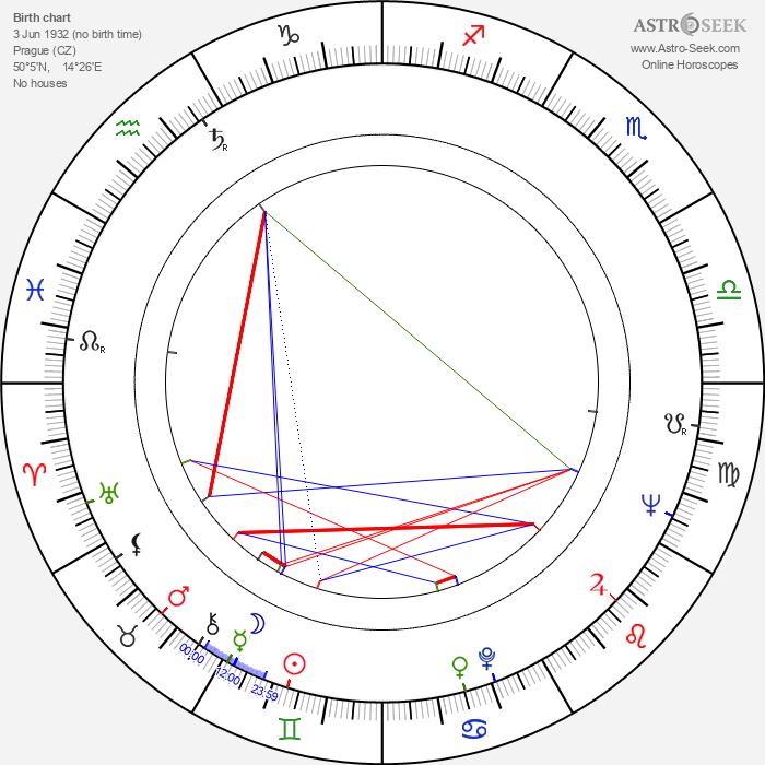 Jaromír Šnajdr - Astrology Natal Birth Chart