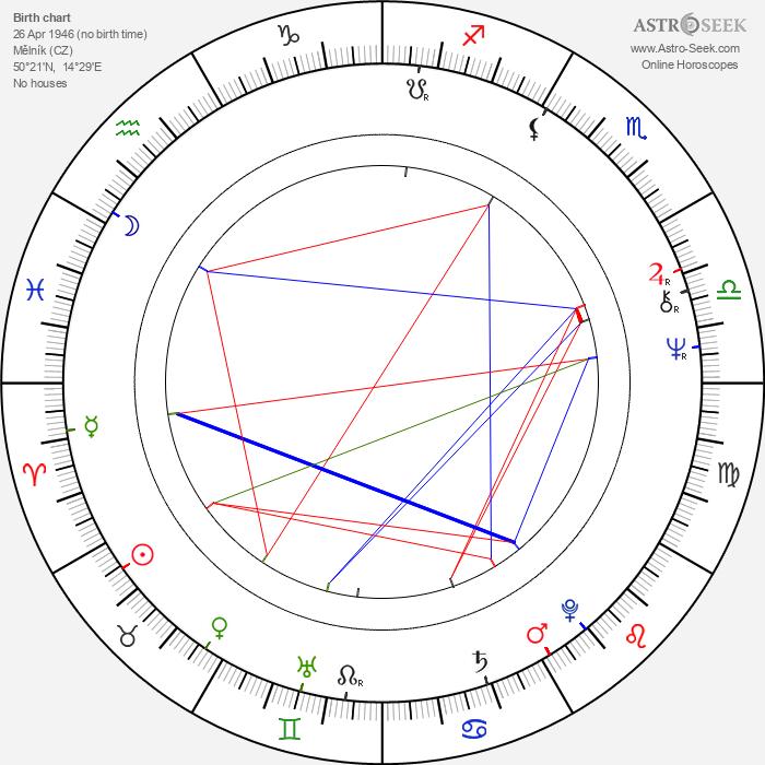 Jaromír Tůma - Astrology Natal Birth Chart