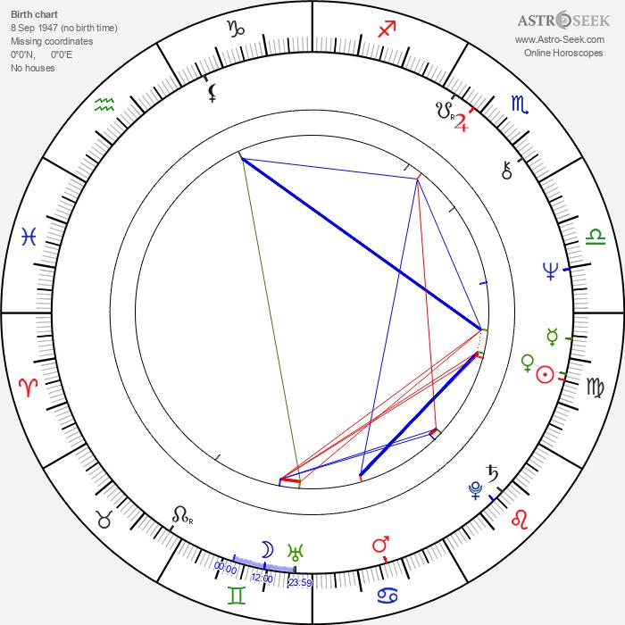 Jaromíra Krásná - Astrology Natal Birth Chart