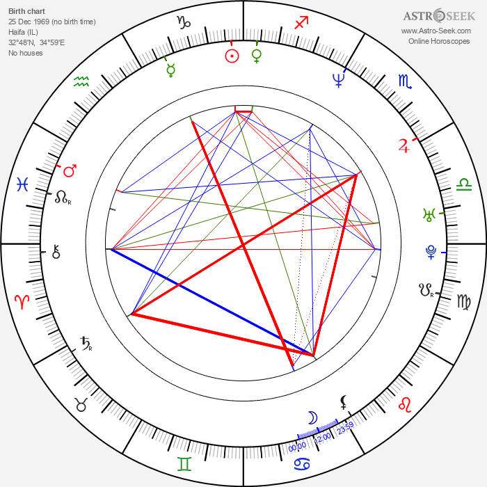Jaron Löwenberg - Astrology Natal Birth Chart