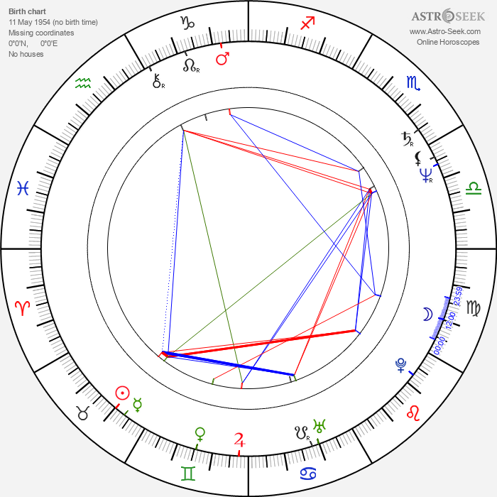 Jaroslav Albert Kronek - Astrology Natal Birth Chart