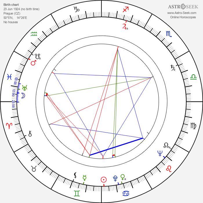 Jaroslav Balík - Astrology Natal Birth Chart