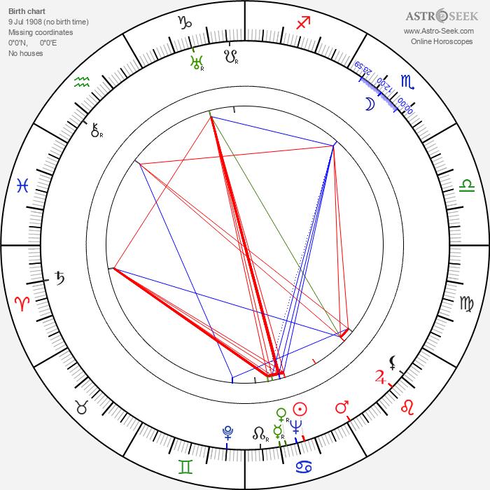 Jaroslav Blažek - Astrology Natal Birth Chart