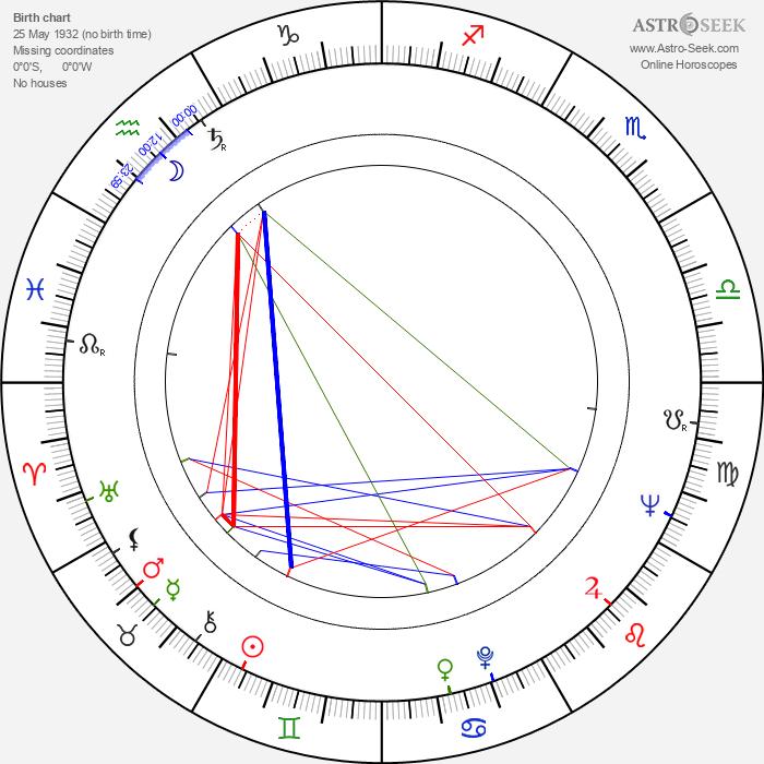 Jaroslav Boček - Astrology Natal Birth Chart