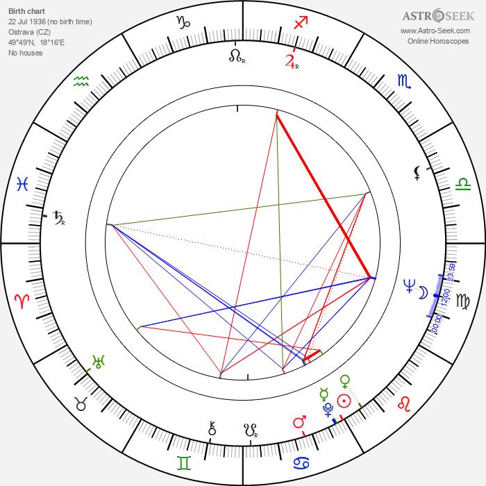 Jaroslav Čejka - Astrology Natal Birth Chart