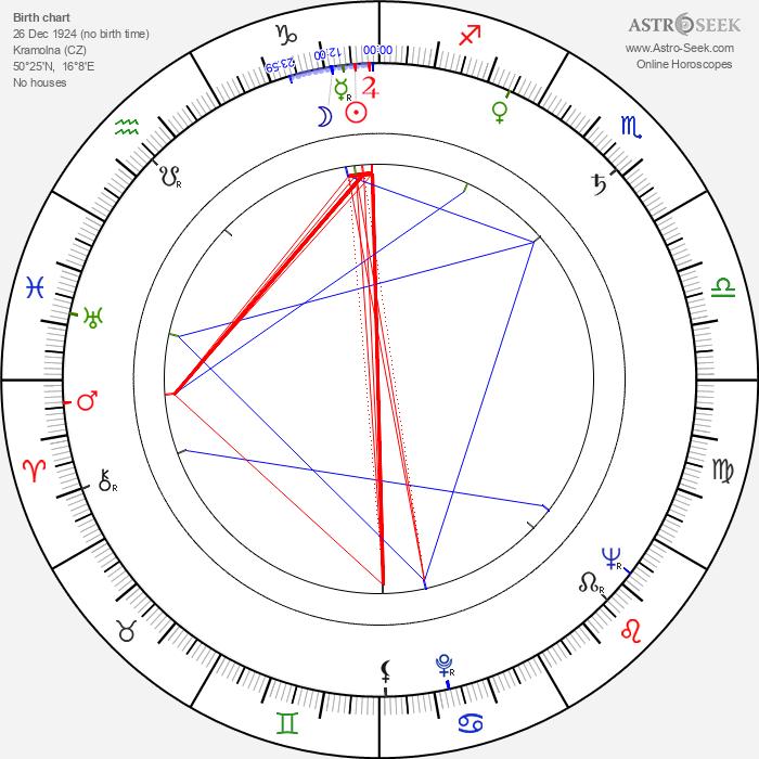 Jaroslav Celba - Astrology Natal Birth Chart