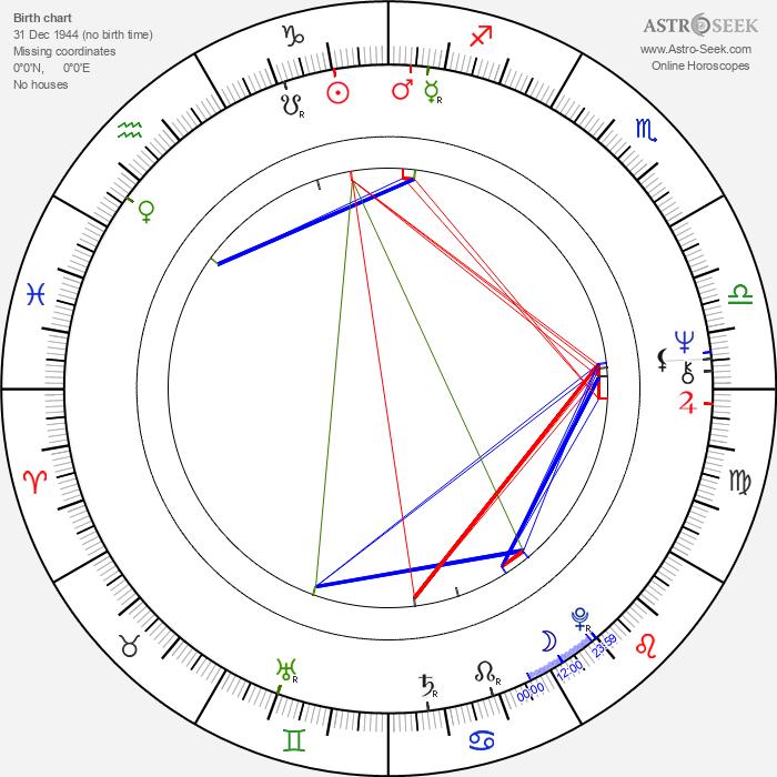 Jaroslav Černý - Astrology Natal Birth Chart