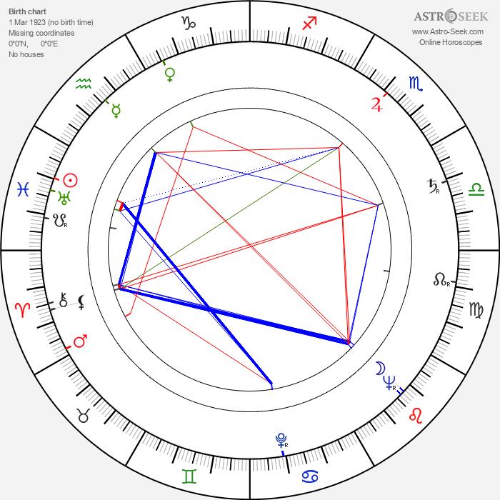 Jaroslav Cmíral - Astrology Natal Birth Chart