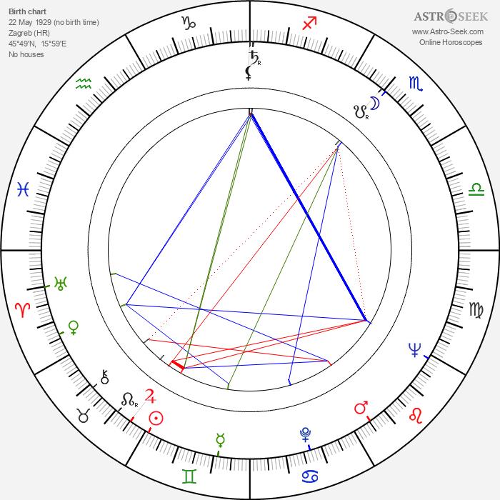 Jaroslav Dietl - Astrology Natal Birth Chart