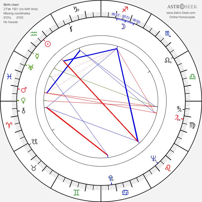 Jaroslav Doubrava - Astrology Natal Birth Chart