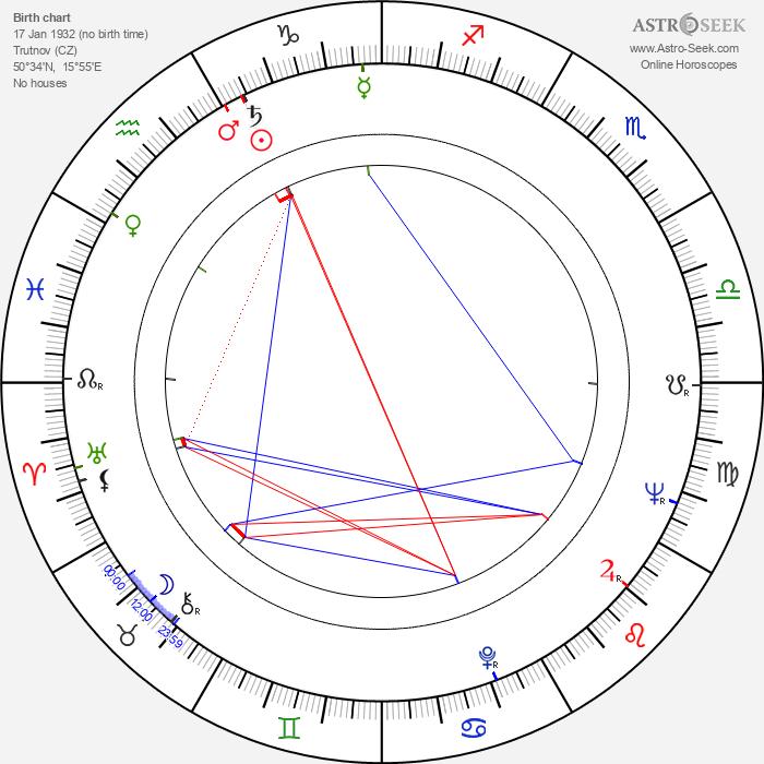 Jaroslav Dudek - Astrology Natal Birth Chart
