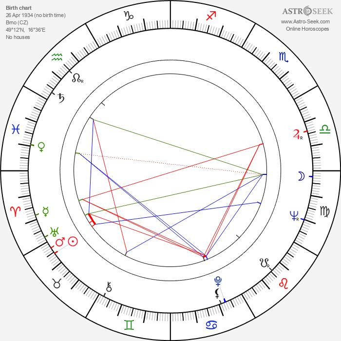 Jaroslav Dufek - Astrology Natal Birth Chart