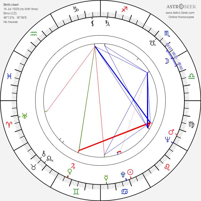 Jaroslav Fert - Astrology Natal Birth Chart
