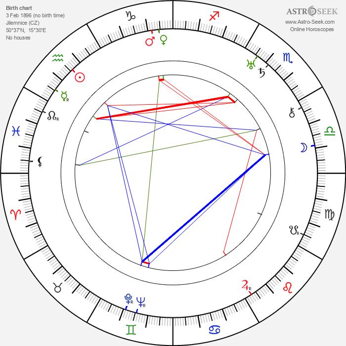 Jaroslav Havlíček - Astrology Natal Birth Chart