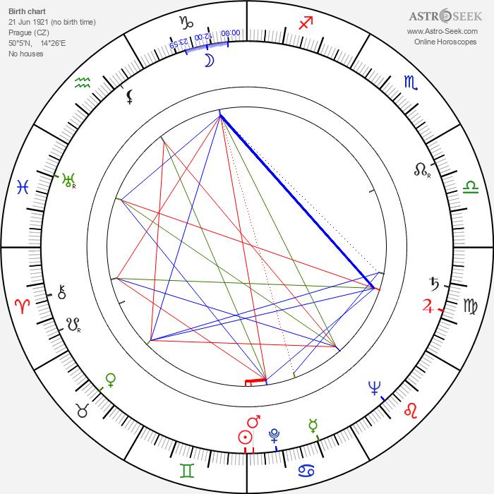 Jaroslav Heyduk - Astrology Natal Birth Chart