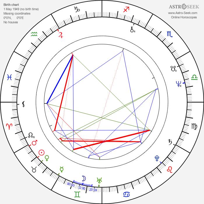 Jaroslav Horák - Astrology Natal Birth Chart