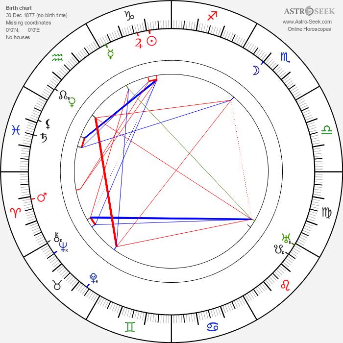 Jaroslav Hurt - Astrology Natal Birth Chart