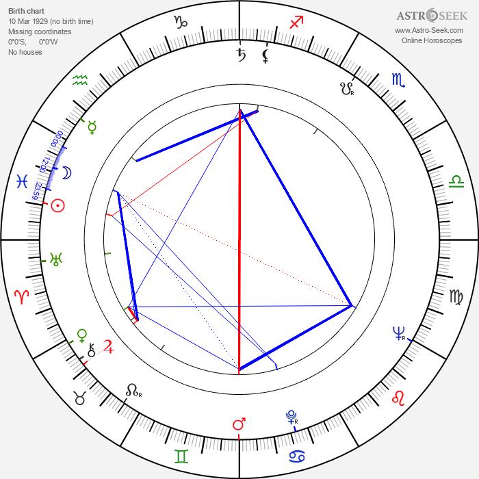 Jaroslav Hužera - Astrology Natal Birth Chart
