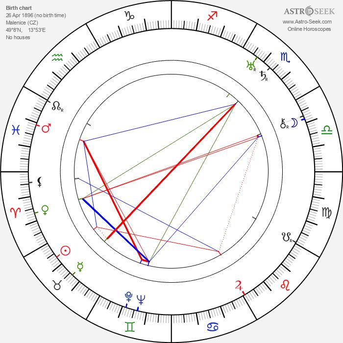 Jaroslav Jankovec - Astrology Natal Birth Chart
