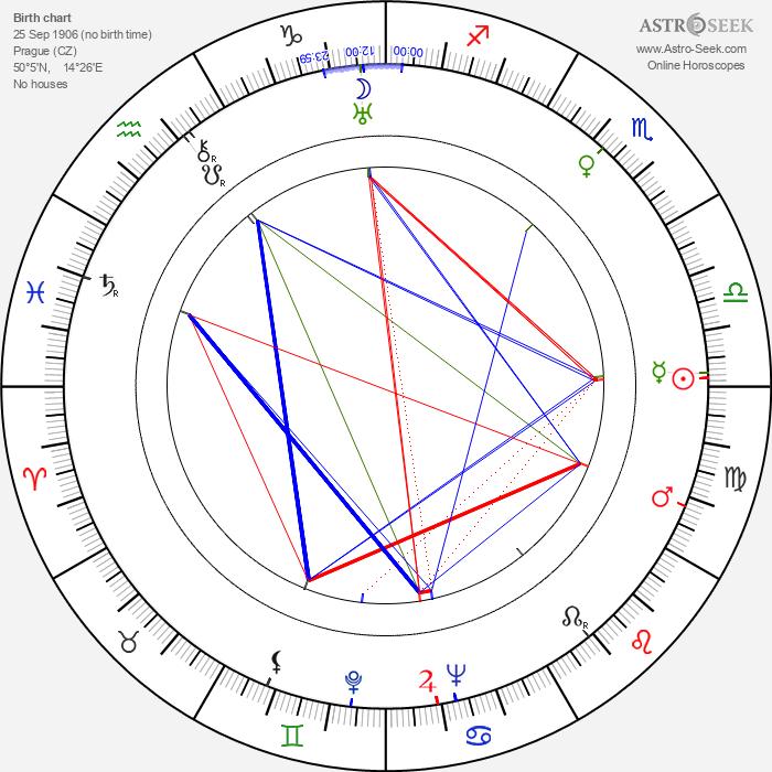 Jaroslav Ježek - Astrology Natal Birth Chart
