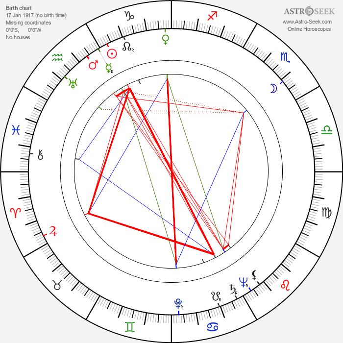 Jaroslav Kándl - Astrology Natal Birth Chart