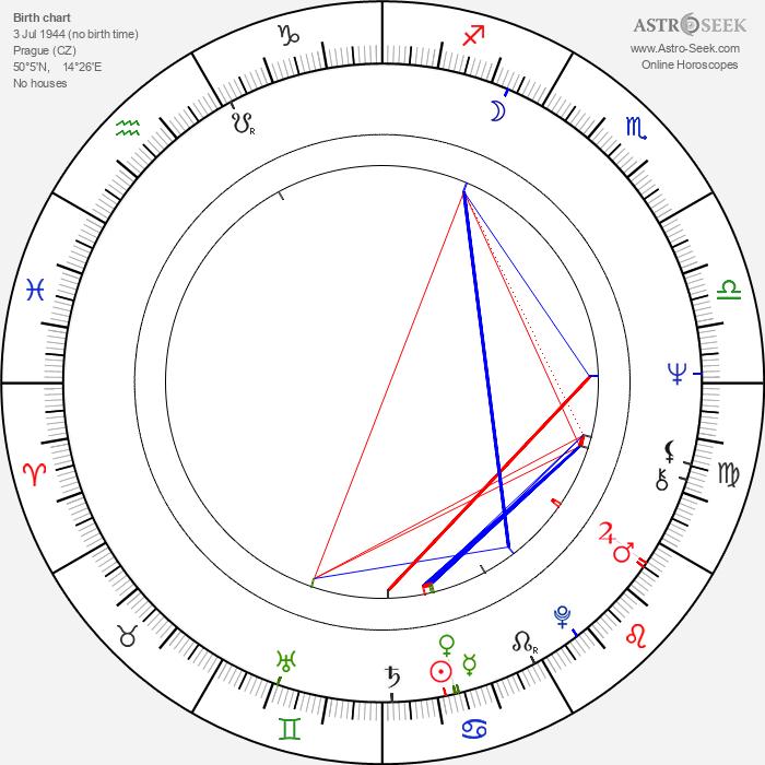 Jaroslav Kaňkovský - Astrology Natal Birth Chart