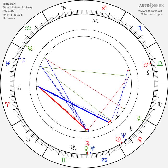 Jaroslav Kašpar - Astrology Natal Birth Chart