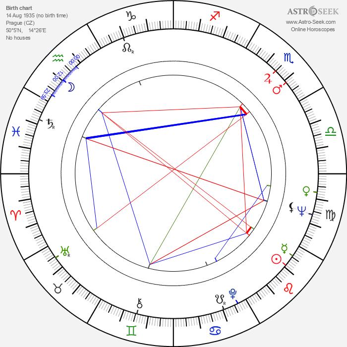 Jaroslav Kepka - Astrology Natal Birth Chart