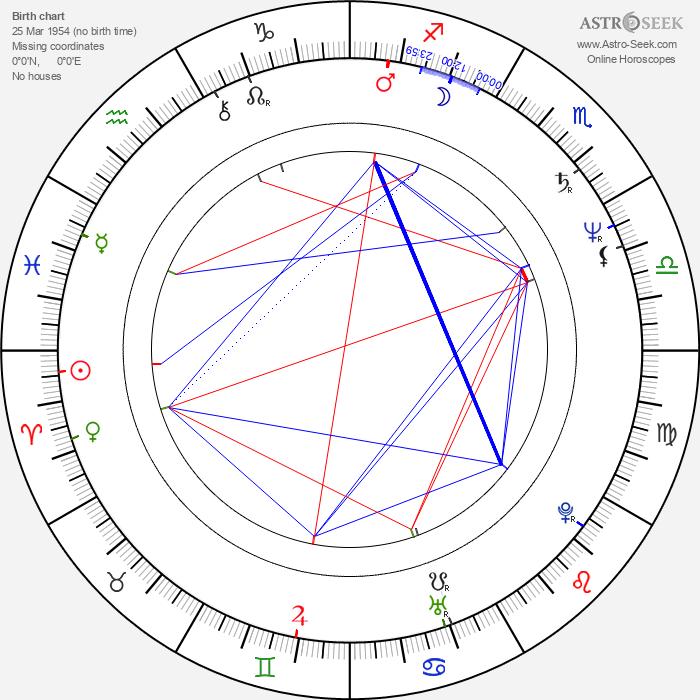 Jaroslav Klein - Astrology Natal Birth Chart